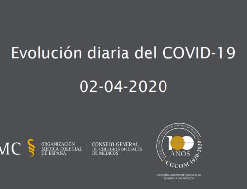 Evolución del COVID-19 en España a 1 de abril de 2020